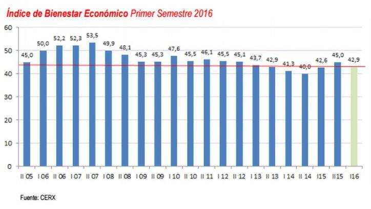 Índice de Bienestar Económico Primer Semestre.