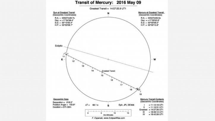 El tránsito de Mercurio por el Sol  Planetario Galileo Galilei