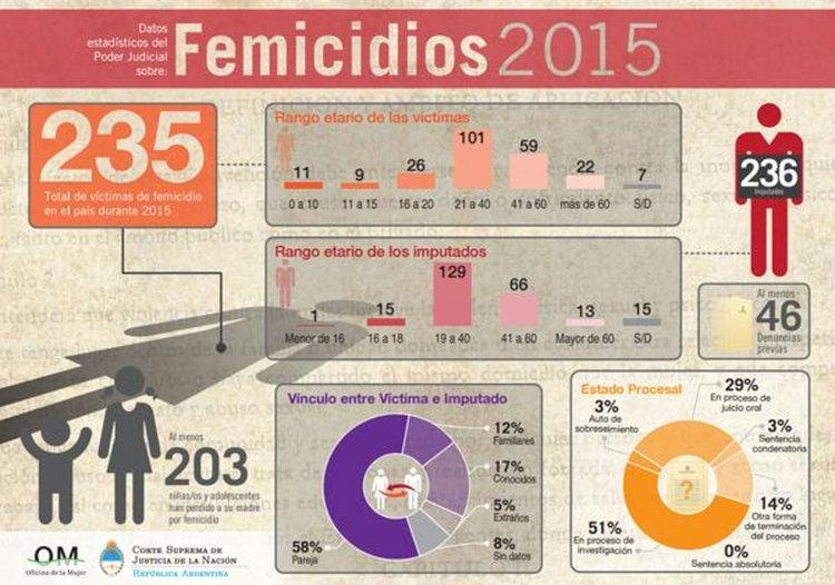 Estadísticas de los femicidios ocurridos en 2015