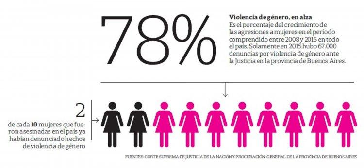 Infografía Diario La Nación.