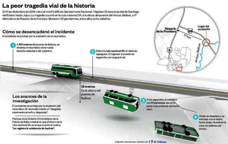 Infografía realizada por José Serrudo.
