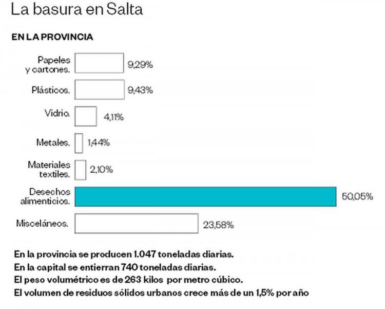 La basura en la provincia de Salta